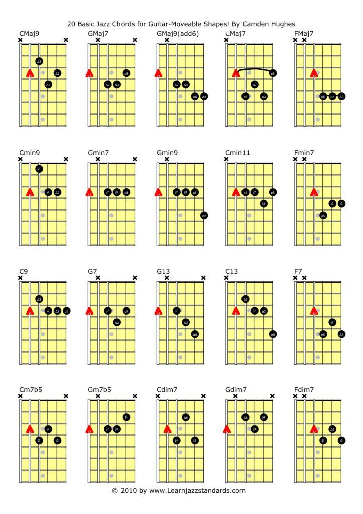 Jazz Guitar Chords : how to start getting into jazz guitar 10 tips ~ Hamham.info Haus und Dekorationen
